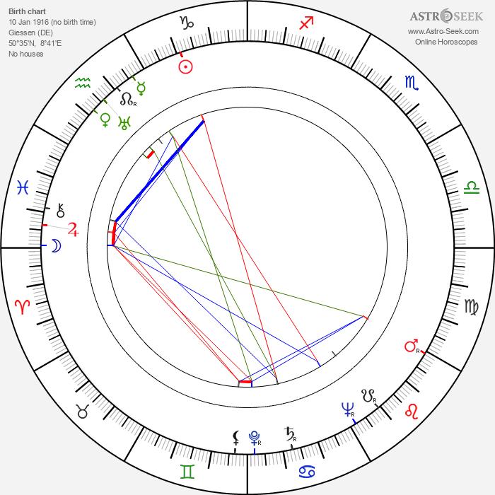 Richard Münch - Astrology Natal Birth Chart