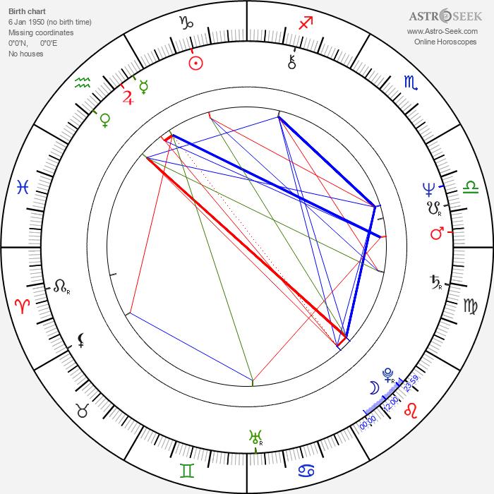 Richard Norton - Astrology Natal Birth Chart