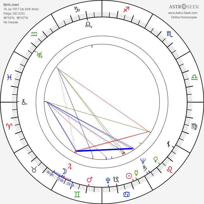 Richard O'Brien - Astrology Natal Birth Chart