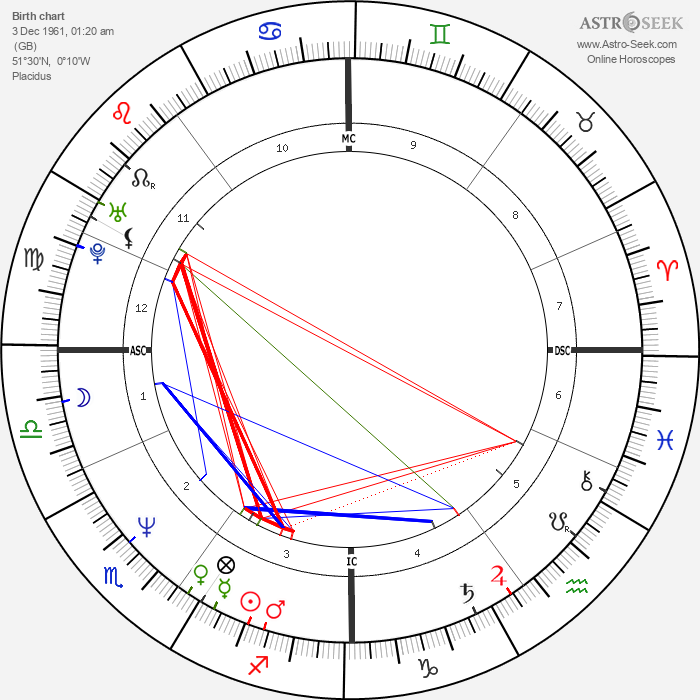 Richard Olivier - Astrology Natal Birth Chart