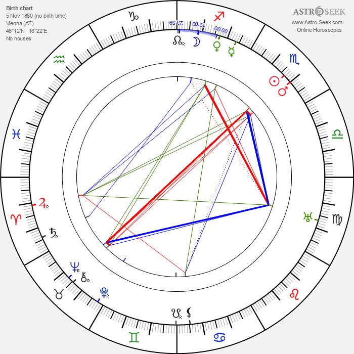 Richard Oswald - Astrology Natal Birth Chart