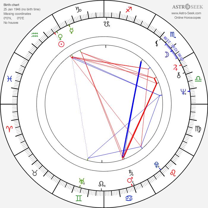 Richard Poe - Astrology Natal Birth Chart