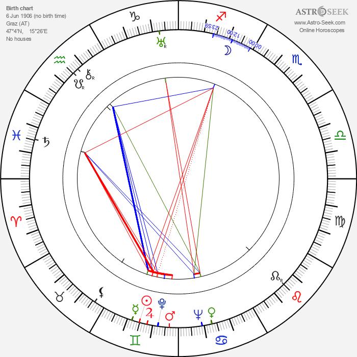 Richard Pottier - Astrology Natal Birth Chart