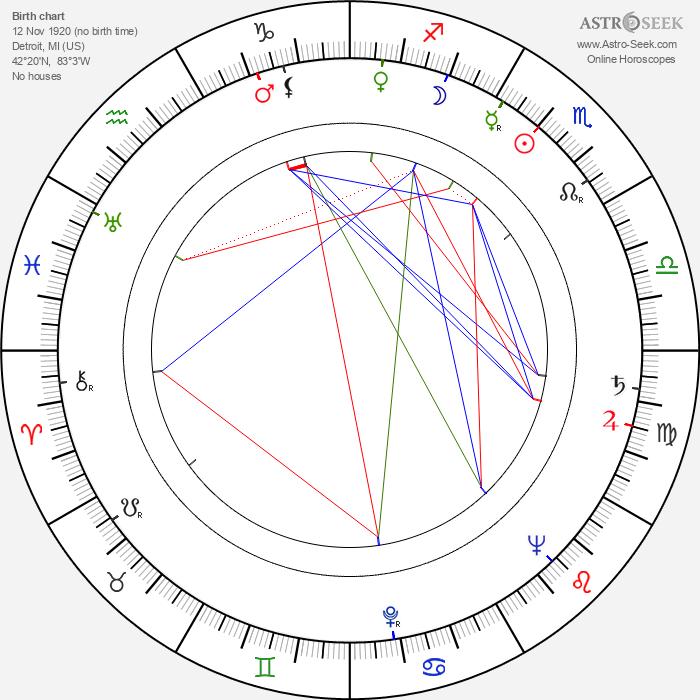 Richard Quine - Astrology Natal Birth Chart