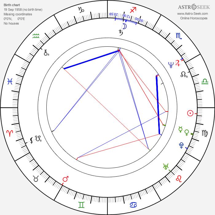 Richard Ridings - Astrology Natal Birth Chart
