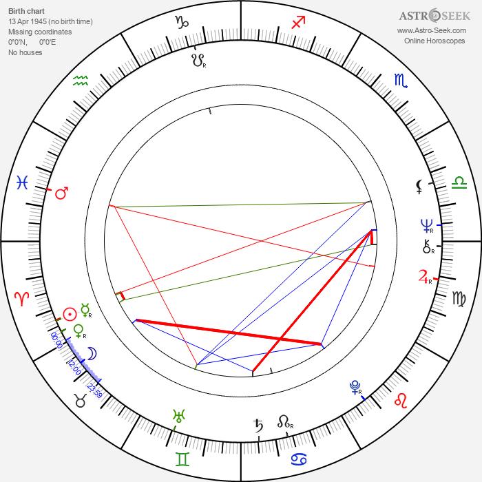 Richard Rigan - Astrology Natal Birth Chart