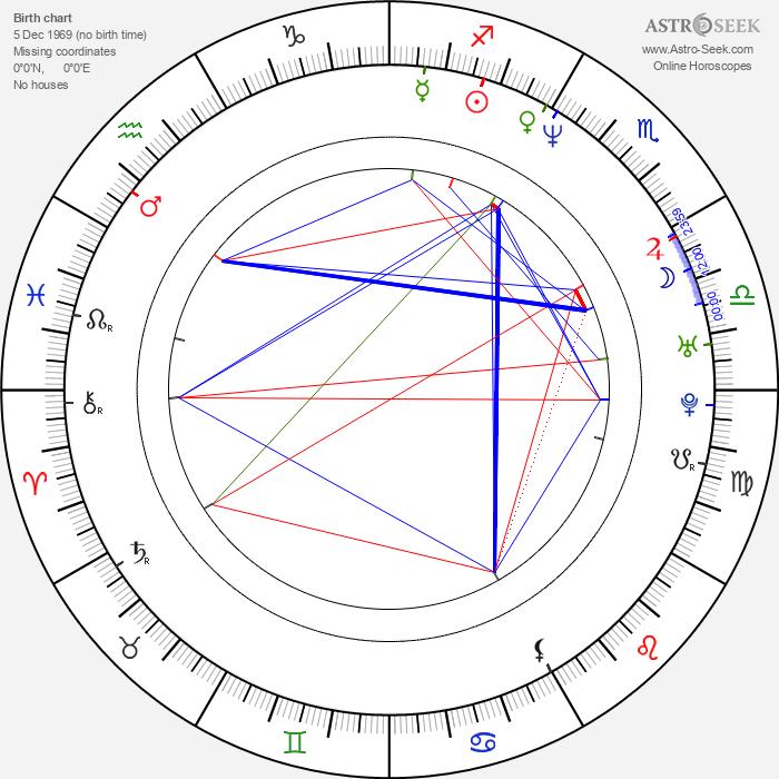 Richard Robbins - Astrology Natal Birth Chart