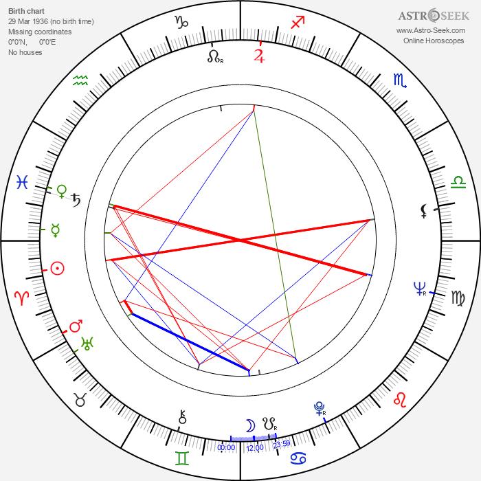 Richard Rodney Bennett - Astrology Natal Birth Chart