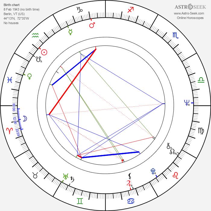 Richard Romanus - Astrology Natal Birth Chart