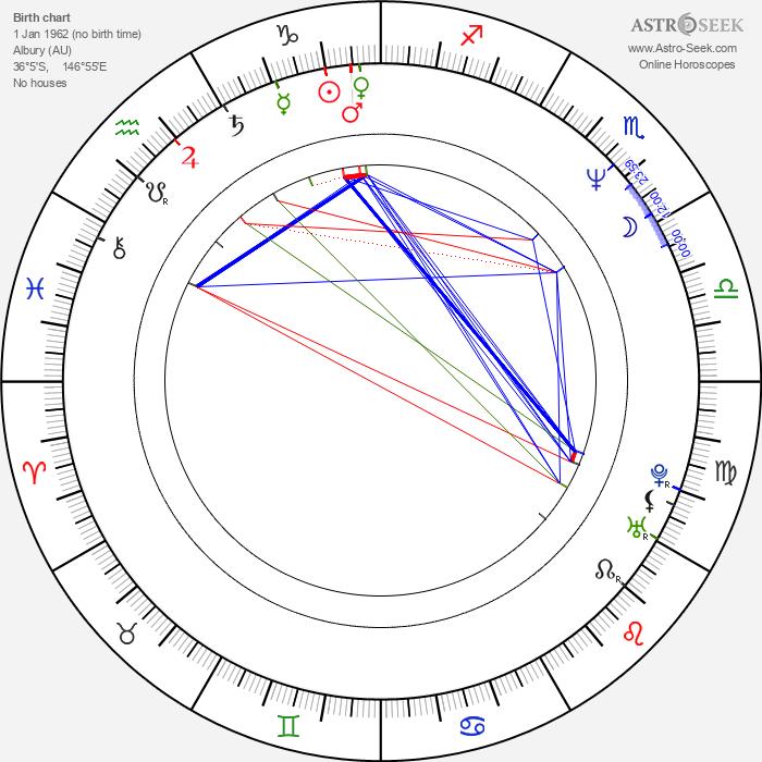 Richard Roxburgh - Astrology Natal Birth Chart