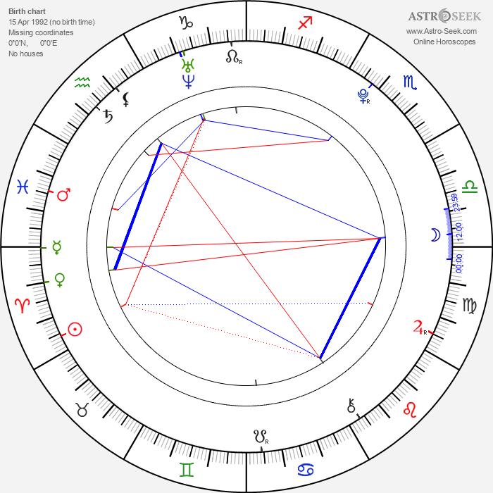 Richard Sandrak - Astrology Natal Birth Chart