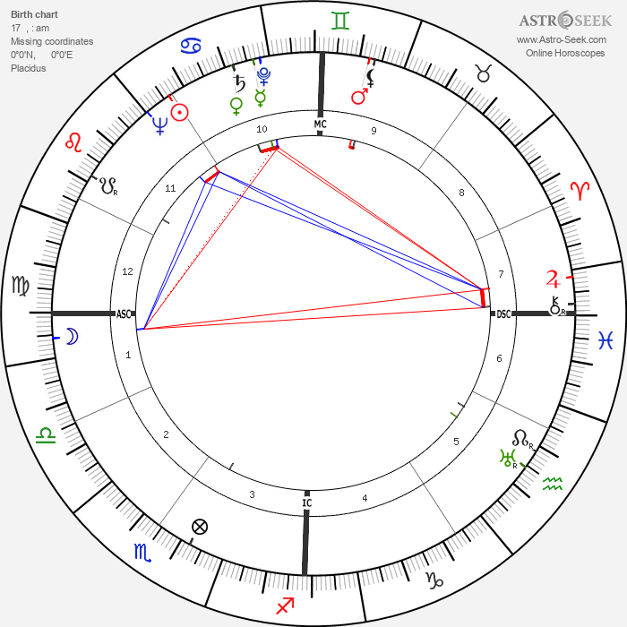 Richard Scammon - Astrology Natal Birth Chart