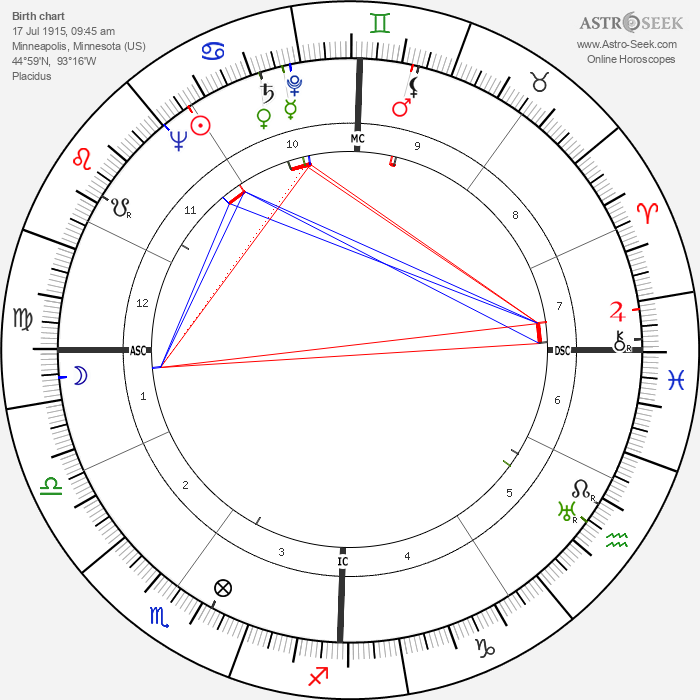Richard Scammon - Astrology Natal Birth Chart