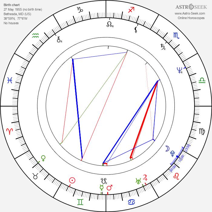Richard Schiff - Astrology Natal Birth Chart