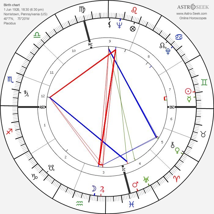 Richard Schweiker - Astrology Natal Birth Chart