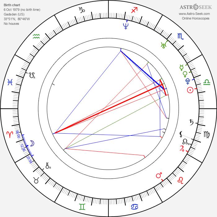 Richard Seymour - Astrology Natal Birth Chart