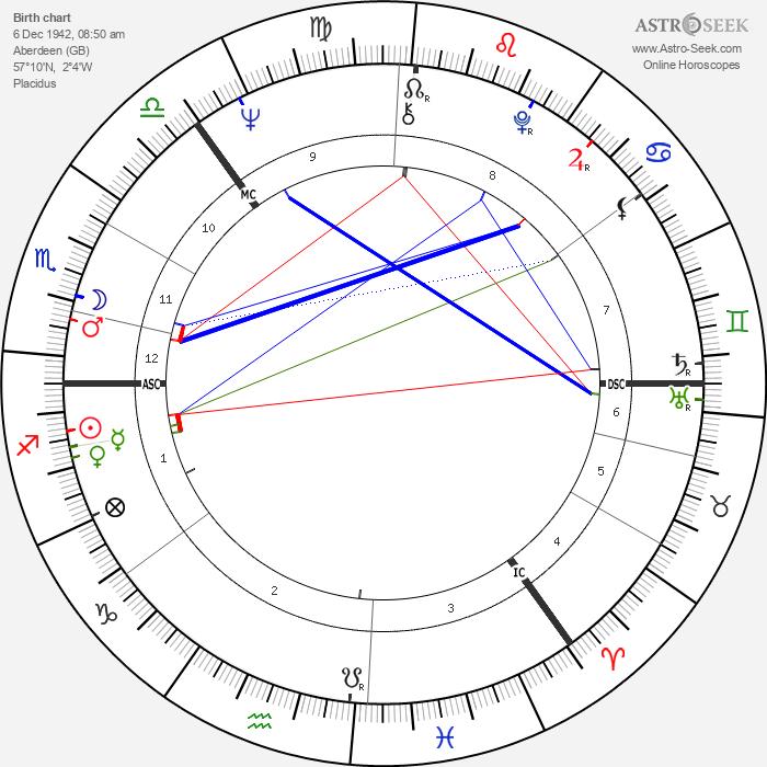 Richard Shepherd - Astrology Natal Birth Chart