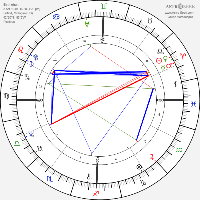 Richard Smoot - Astrology Natal Birth Chart