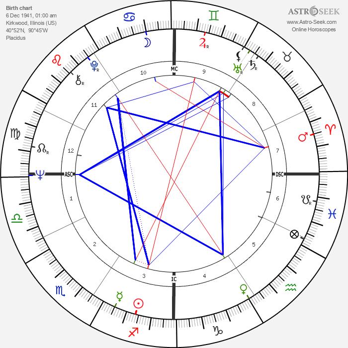 Richard Speck - Astrology Natal Birth Chart