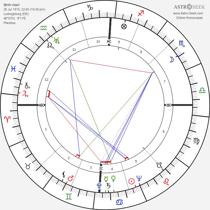 Richard Spörle - Astrology Natal Birth Chart