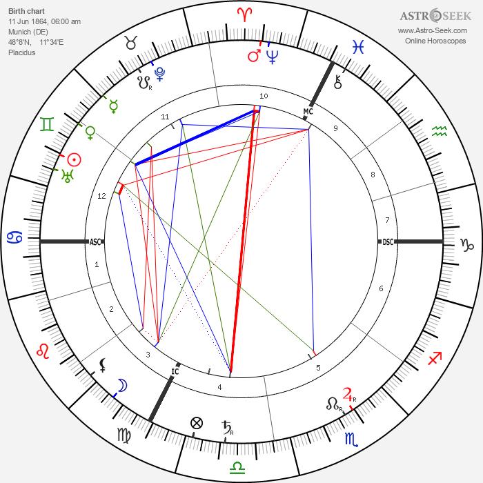 Richard Strauss - Astrology Natal Birth Chart