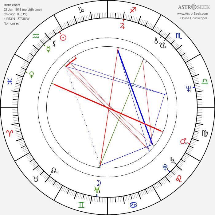 Richard Strobel - Astrology Natal Birth Chart