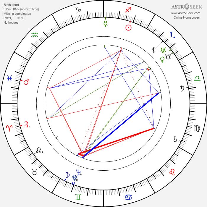 Richard Talmadge - Astrology Natal Birth Chart