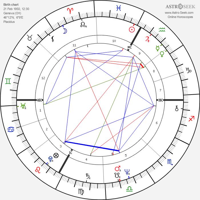 Richard Tarnas - Astrology Natal Birth Chart