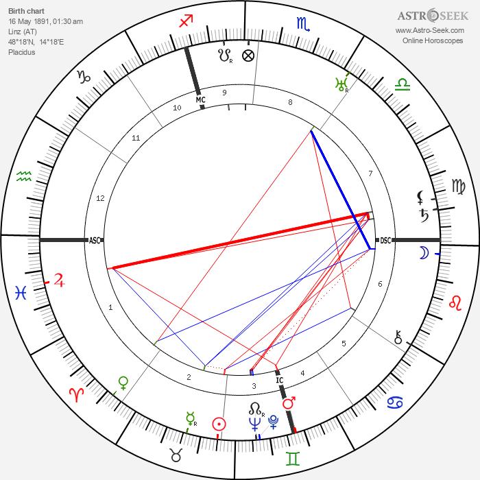 Richard Tauber - Astrology Natal Birth Chart