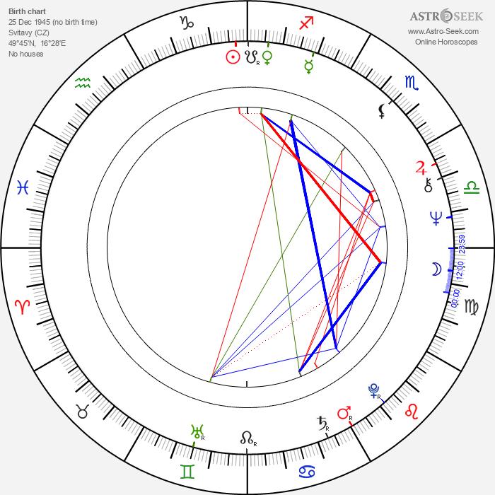 Richard Tesařík - Astrology Natal Birth Chart