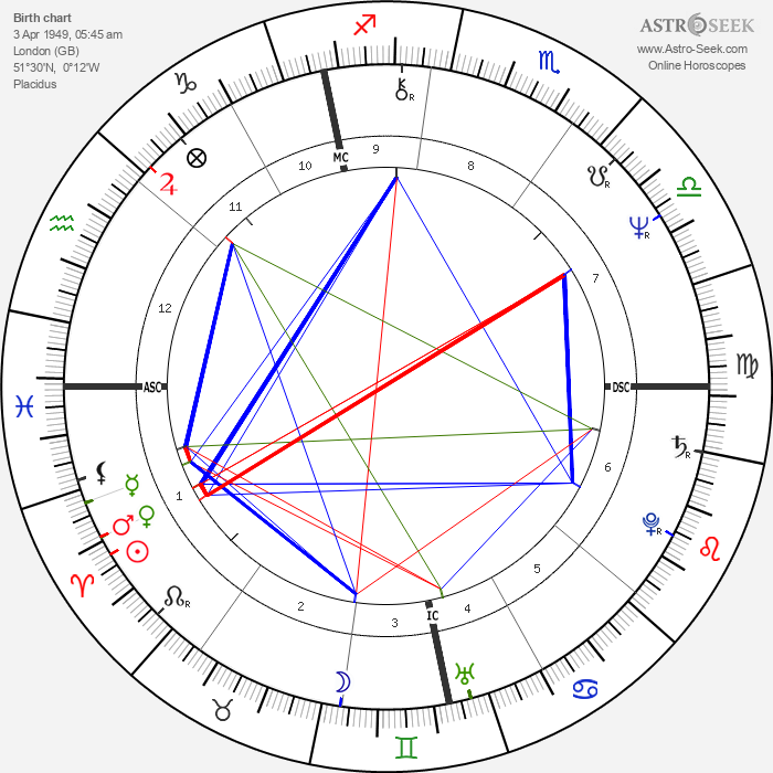 Richard Thompson - Astrology Natal Birth Chart