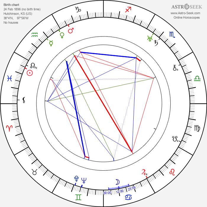 Richard Thorpe - Astrology Natal Birth Chart