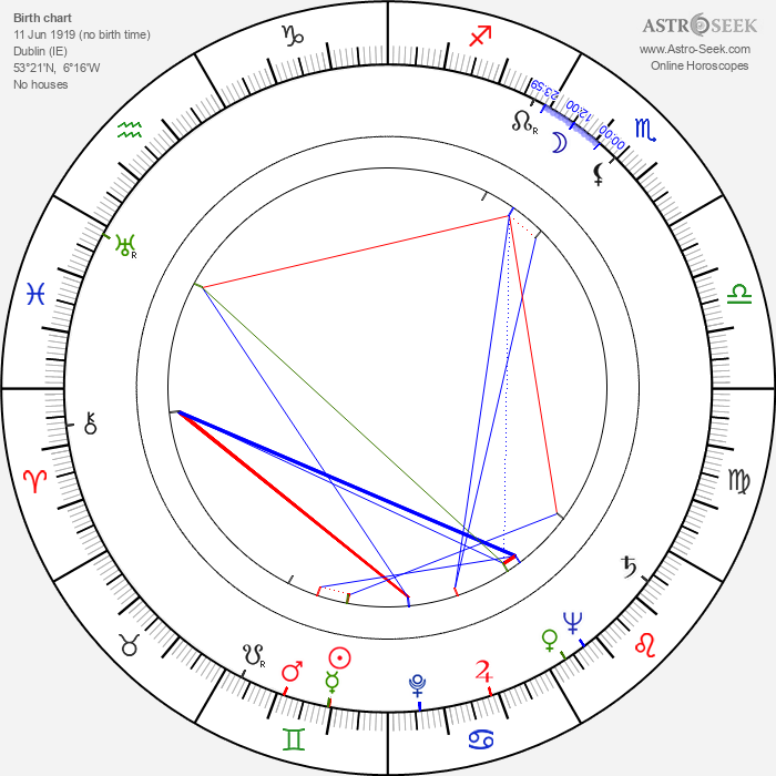 Richard Todd - Astrology Natal Birth Chart
