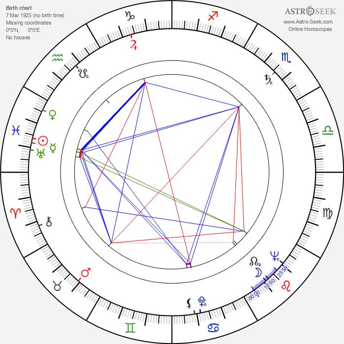 Richard Vernon - Astrology Natal Birth Chart