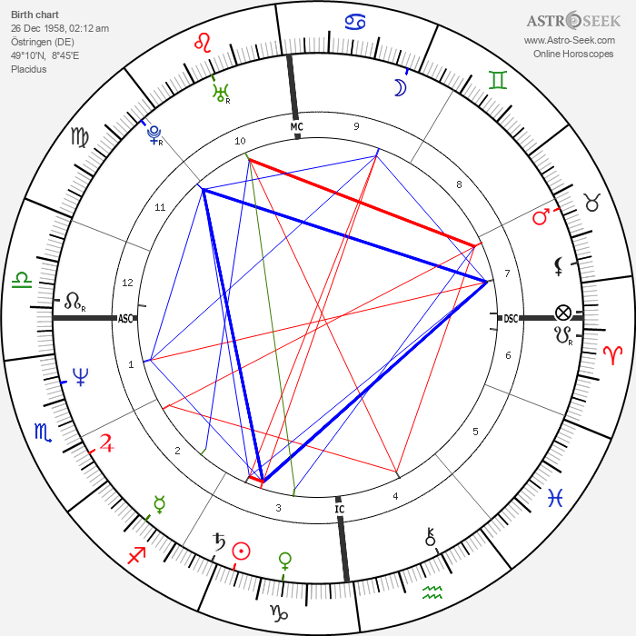 Richard Vetter - Astrology Natal Birth Chart