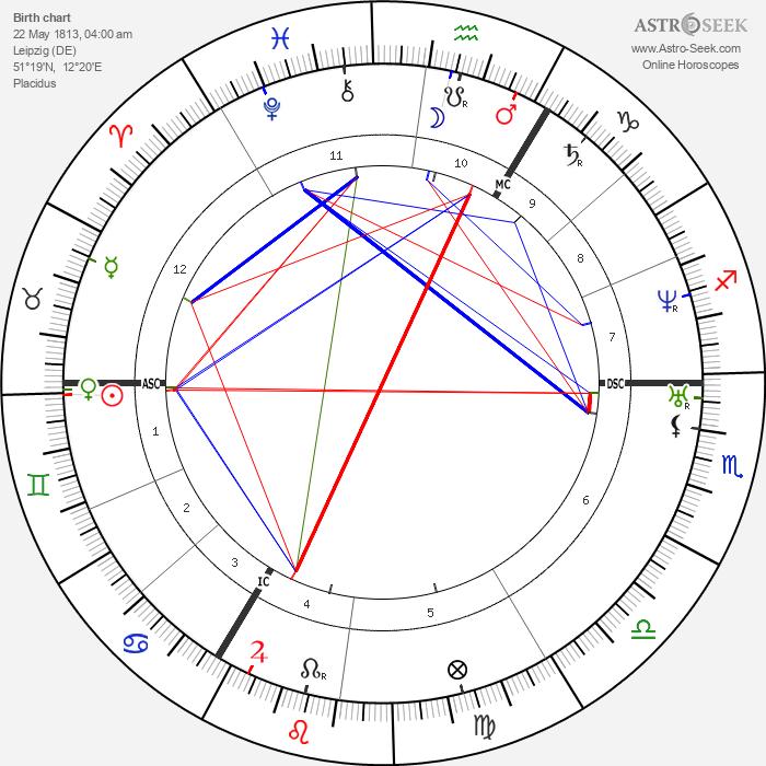 Richard Wagner - Astrology Natal Birth Chart