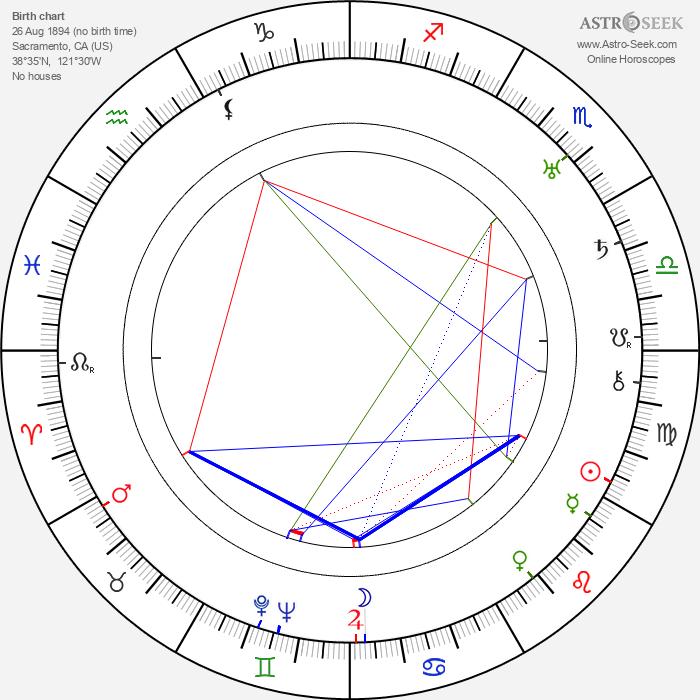 Richard Wallace - Astrology Natal Birth Chart
