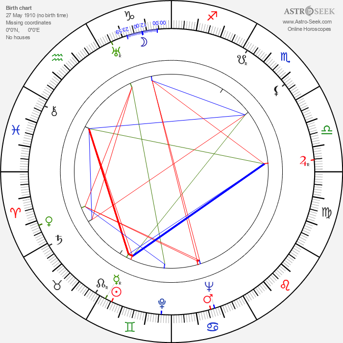 Richard Waring - Astrology Natal Birth Chart