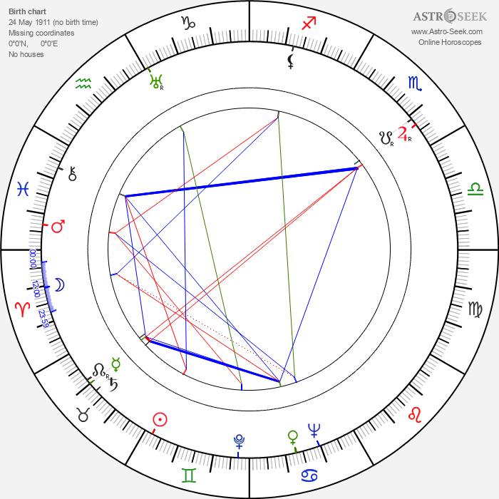 Richard Warner - Astrology Natal Birth Chart