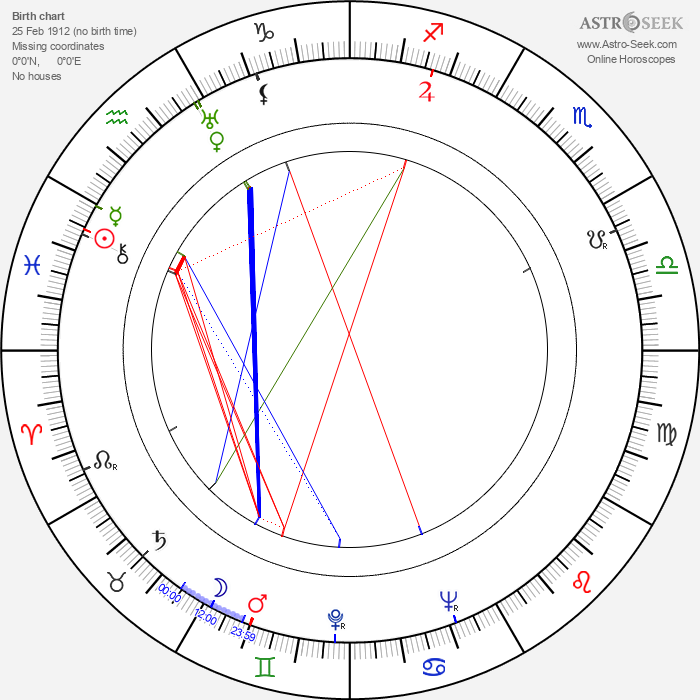 Richard Wattis - Astrology Natal Birth Chart