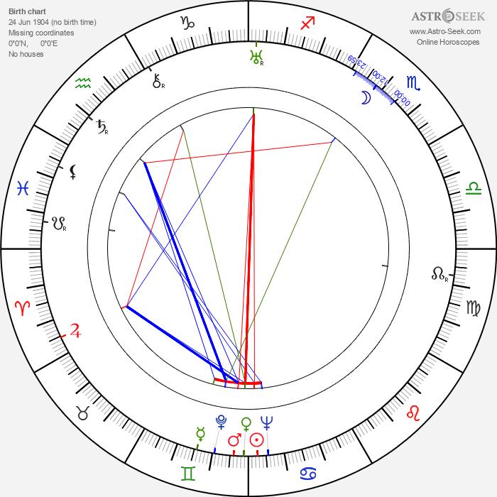 Richard Whiting - Astrology Natal Birth Chart