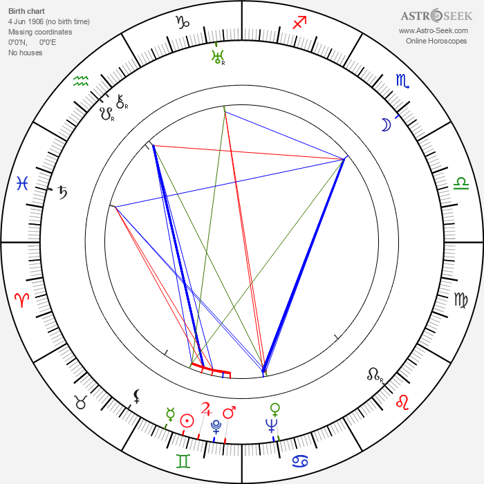 Richard Whorf - Astrology Natal Birth Chart