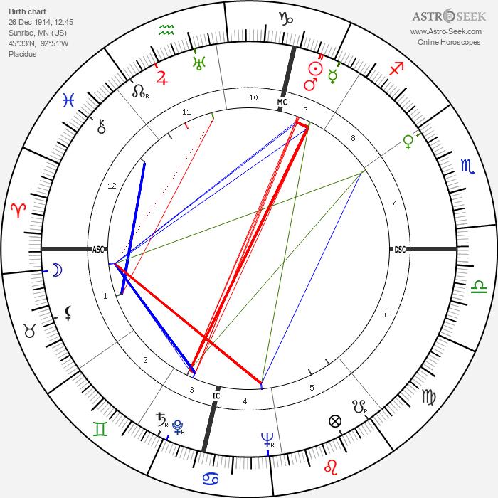 Richard Widmark - Astrology Natal Birth Chart