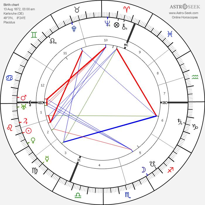 Richard Willstatter - Astrology Natal Birth Chart