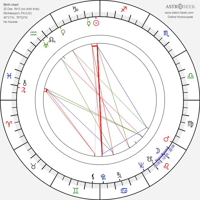 Richard Wilson - Astrology Natal Birth Chart