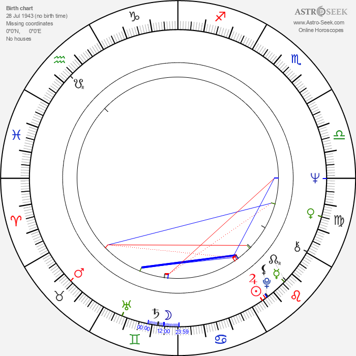 Richard Wright - Astrology Natal Birth Chart