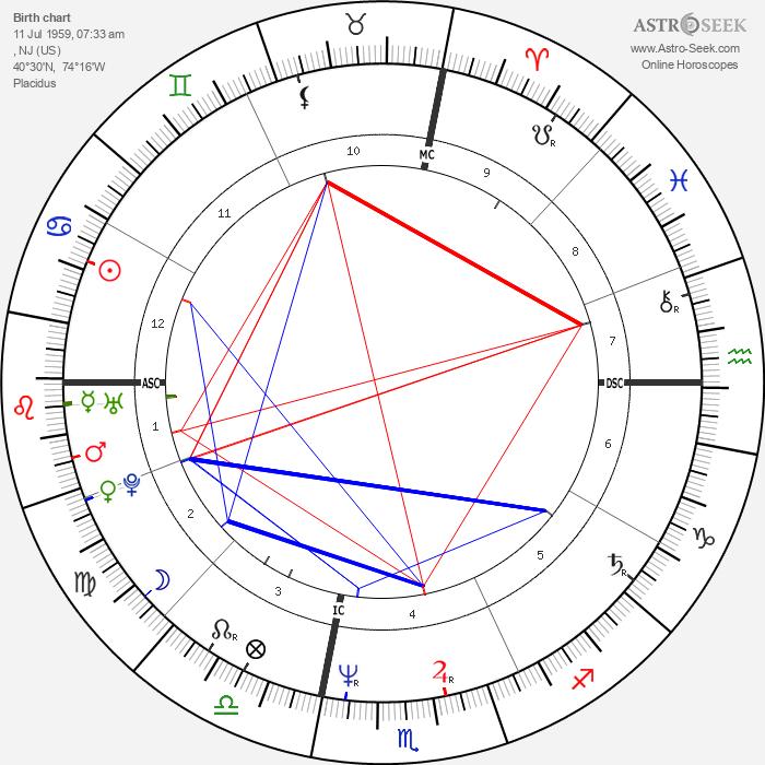 Richie Sambora - Astrology Natal Birth Chart