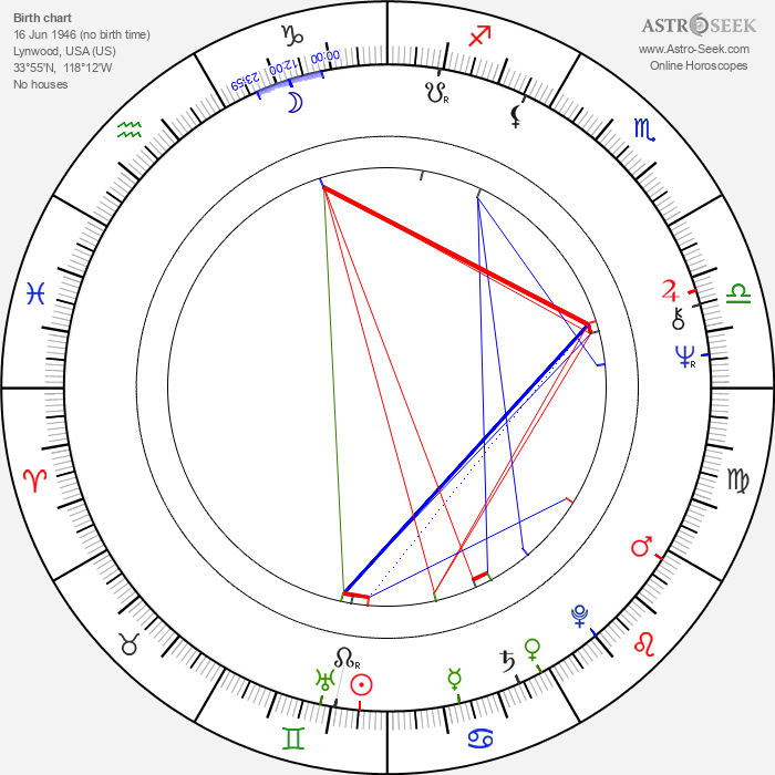 Rick Adelman - Astrology Natal Birth Chart