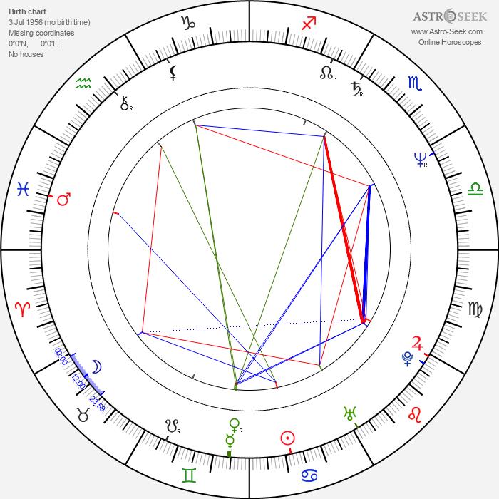 Rick Ducommun - Astrology Natal Birth Chart