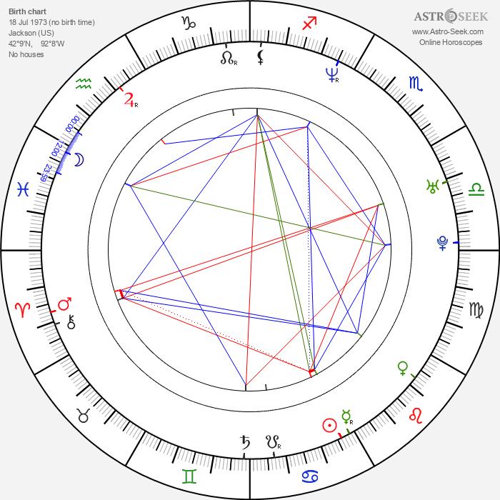 Rick Famuyiwa - Astrology Natal Birth Chart